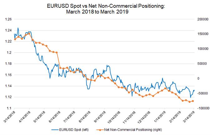 euro net non-commercial positioning, eurusd spot