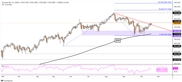 Dow Jones Weakens with Crude Oil as Traders Buy the Nasdaq 100, ASX 200 May Rise