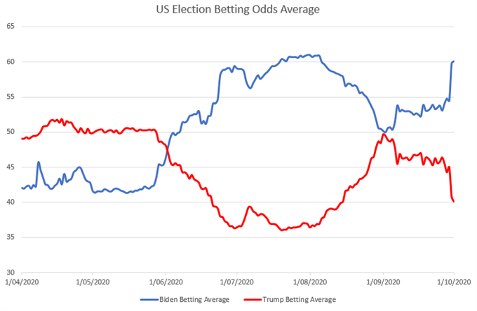 L'USD aumenta, l'S & amp; P 500 precipita mentre il presidente Trump risulta positivo per Covid-19