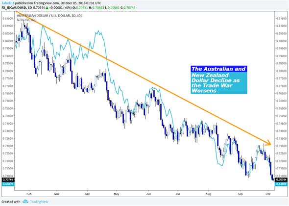 Australian and New Zealand Dollar 2018 Decline