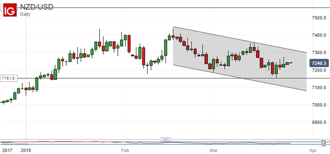 Analyst Pick: Bearish NZD/USD