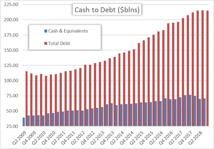 corporate debt has climbed