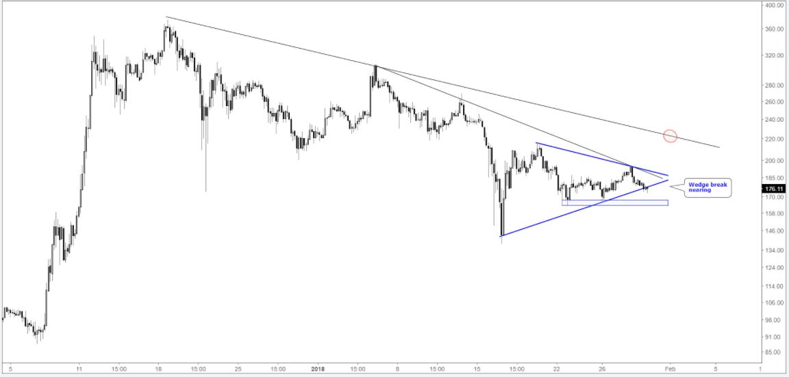 Análisis técnico y trading de Ethereum, Bitcoin y Litecoin