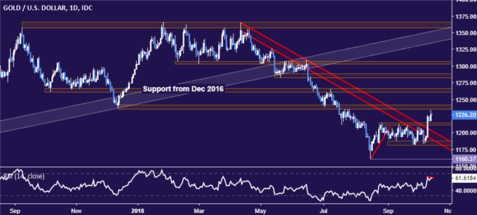 Gold Prices May Struggle to Extend Gains Before FOMC Minutes