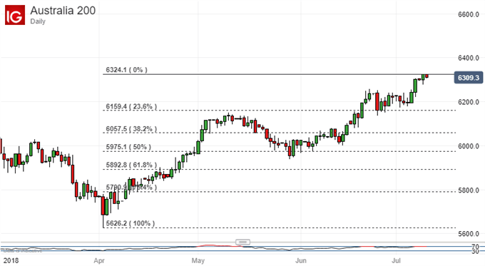 ASX 200 Technical Analysis: Bulls Can Hope For More Highs Yet