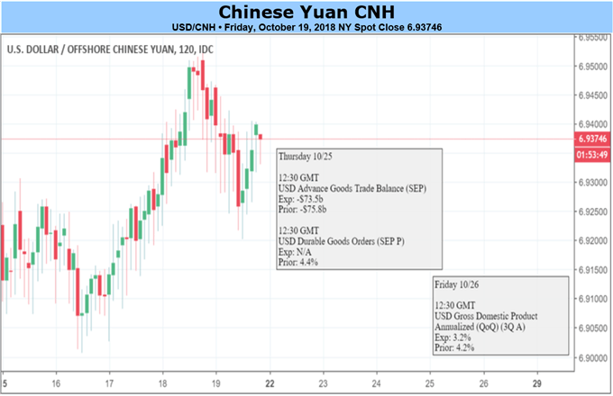 Yuan Faces Eased Pressure from Equities, Awaits New Momentum