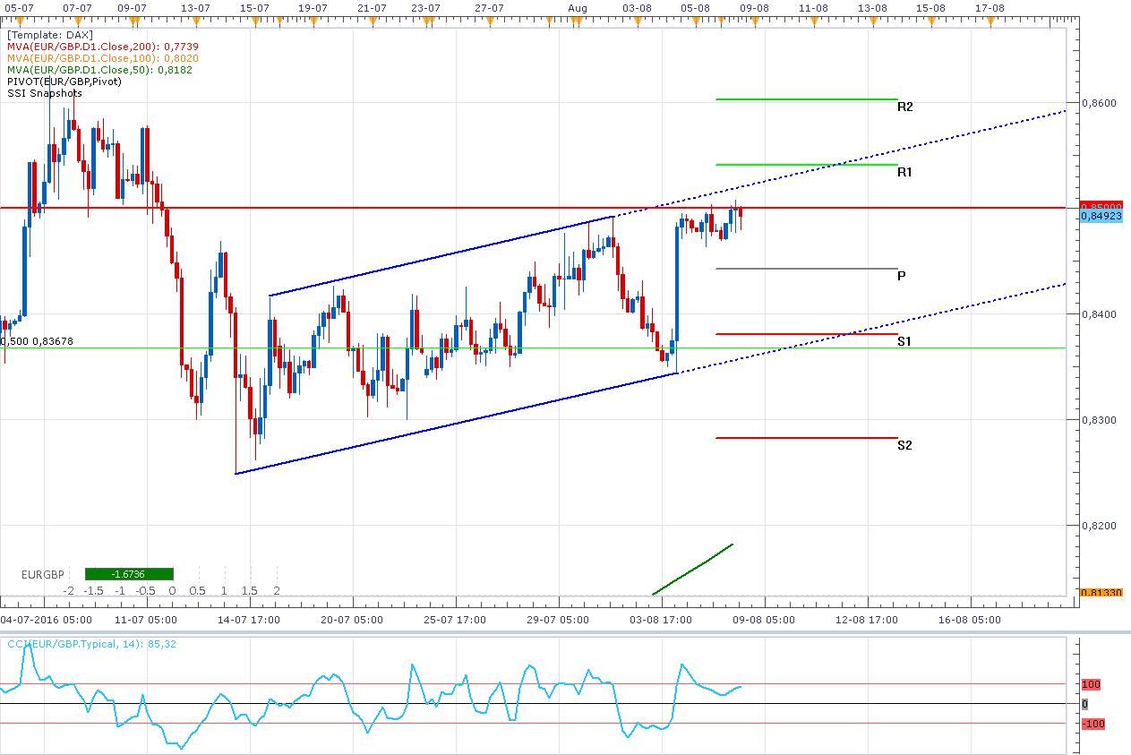 El EUR/GBP sigue en rango ¿Es posible salvarse del Breakout alcista?