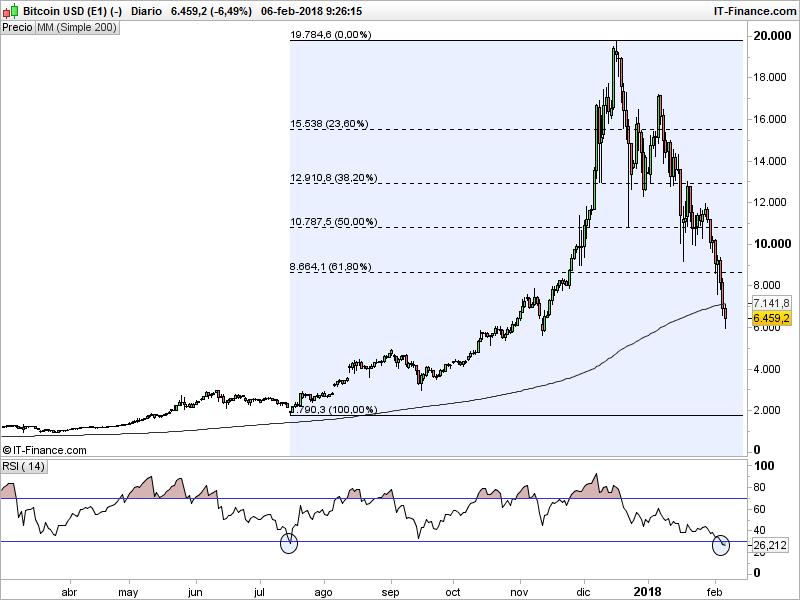No solo Wall Street. Los gráficos de Bitcoin también están rotos