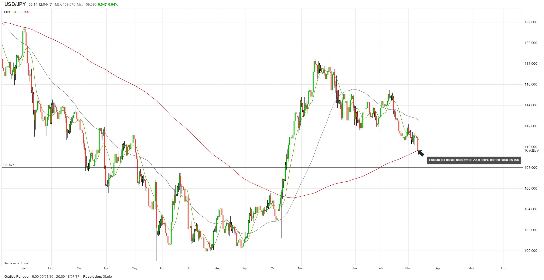 Análisis Técnico: Tendencia bajista del USD/JPY permanece vigente en el corto plazo