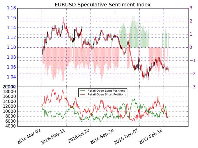 Pronostico mixto a corto plazo para el Euro pero tendencia a largo plazo apunta a la baja