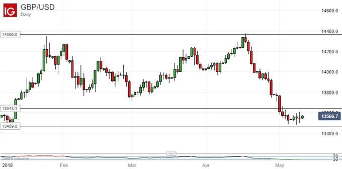 British Pound Vs US Dollar, Daily Chart
