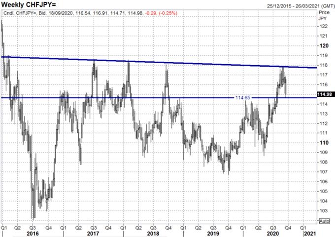 Prospettive per lo yen giapponese: attenzione ai livelli di intervento valutario