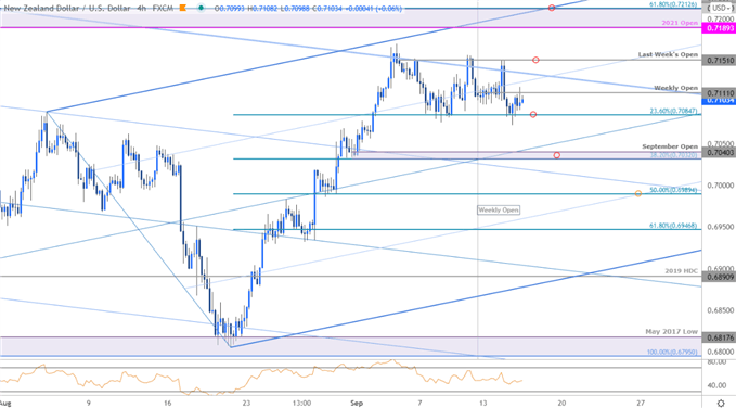 New Zealand Dollar Price Chart - NZD/USD 240min - Kiwi Trade Outlook - Technical Forecast
