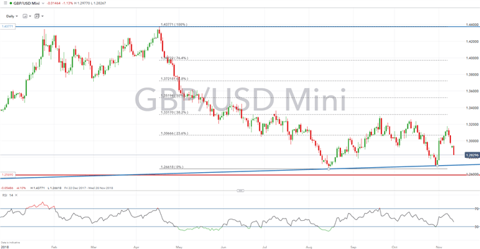 GBPUSD Vulnerable to Larger Losses as PM May Looks into Brexit Abyss