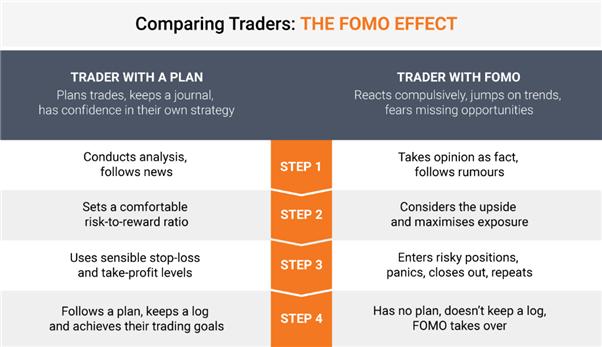 Giao dịch FOMO và giao dịch có kế hoạch
