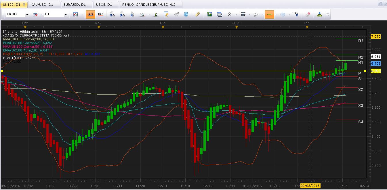 FTSE 100 (UK100): Acecha los máximos históricos de 1999