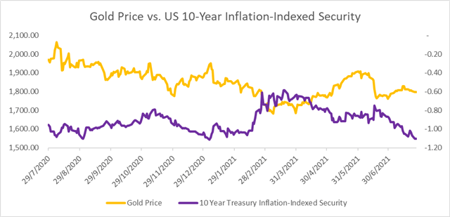 Gold Prices Test $1800 Ahead of Fed Meeting, Real Yields Fall