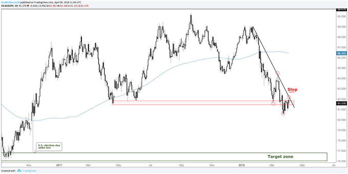 AUD/JPY daily chart, at resistance