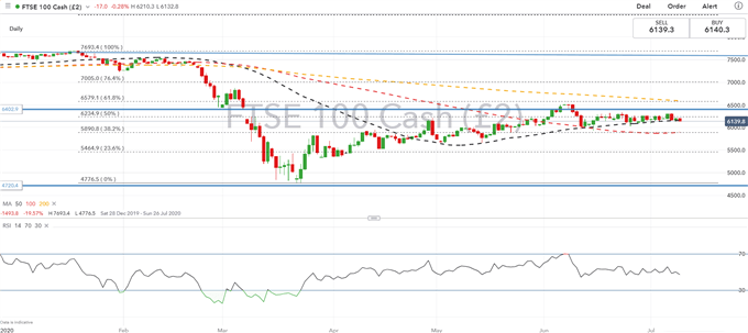 DAX 30, FTSE 100, Euro Stoxx 50 Outlook: Recovery Begins to Stall