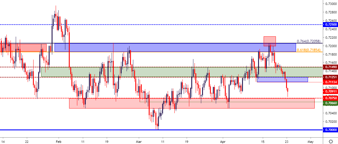 US Dollar Price Action Setups in EUR/USD, GBP/USD and AUD/USD