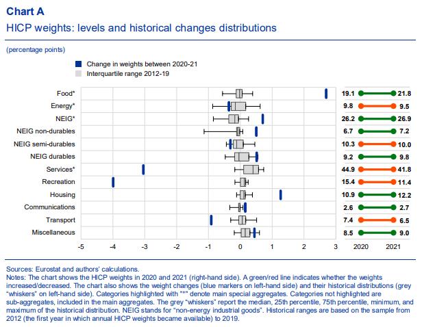 Image of ECB Economic Bulletin