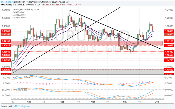 Gut Check for EUR/USD Reversal; GBP/USD Looks to Exit Range