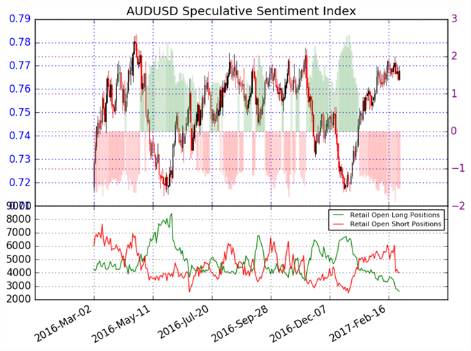 Dólar Australiano a continuar al alza en contra del Dólar Americano