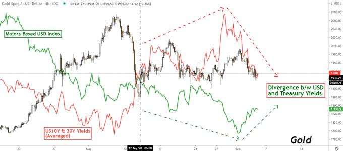 Altın, USD, 10 yıllık tahvil getirisi, Fiyat Tablosu
