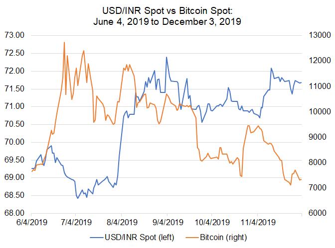 Bitcoin Price Correlations with Emerging Markets FX: USD/CNH, USD/ZAR Jockey for Lead