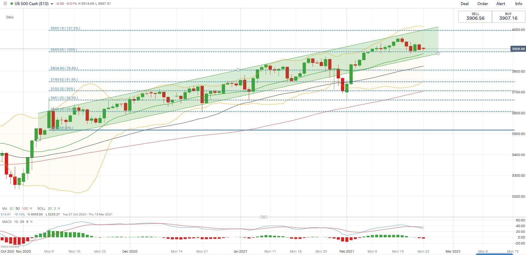 S&P 500, Hang Seng, ASX 200 Outlook: Will Rising Yields ...