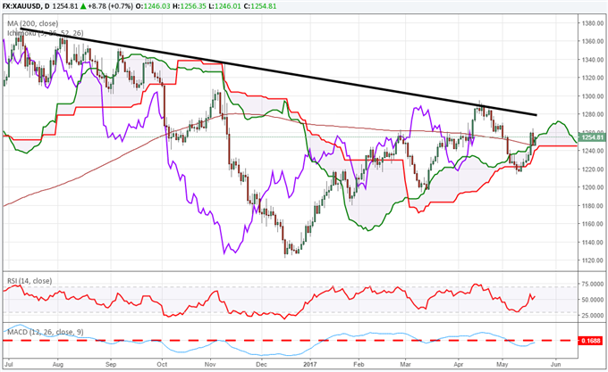 Le cours de l'or reprend sa tendance haussière après avoir mis un terme à une chute de quatre semaines