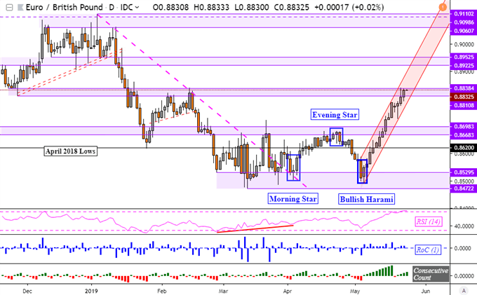 EURGBP Chart Analysis: Euro at Resistance In Brexit-Fueled Uptrend