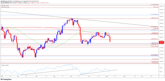 Gold Price Remains Susceptible to Death Cross Formation Following NFP