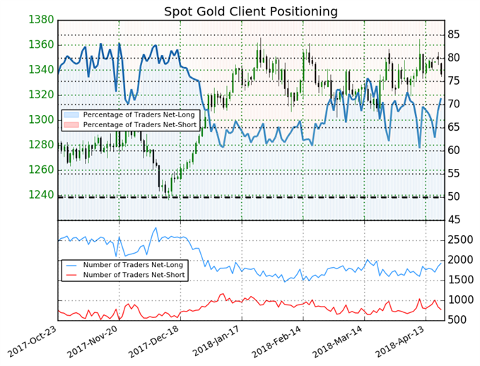 Traders Bury Themselves in Gold Creating Bearish Opportunity