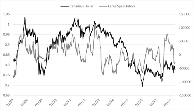 CoT Update – Euro Speculative Long Shrinking, but Plenty More to Sell