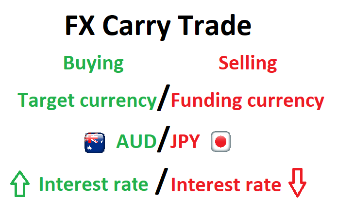 Currency Carry Trade What Is It And