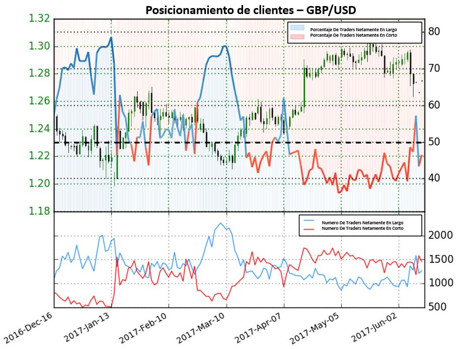Perspectiva poco clara para el GBP/USD según sentimiento