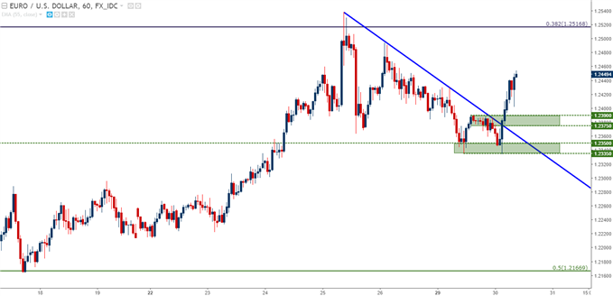 EUR/USD Hourly Chart with Potential Support Applied