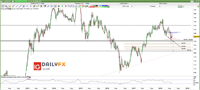 EUR/JPY prices weekly chart