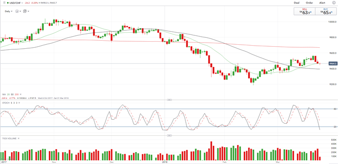 USDCHF Heads Lower on US Trade War Escalation