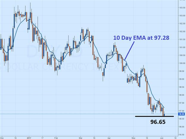 US Dollar Trends Lower Ahead of News (Webinar)