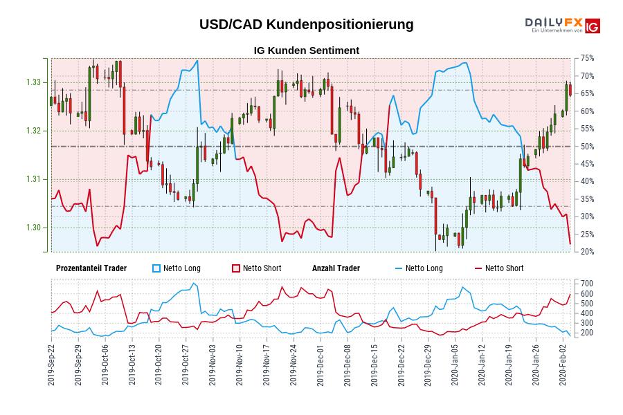 USD/CAD IG Kundensentiment: Unsere Daten zeigen, dass USD/CAD Trader am wenigsten nettolong sind seit Okt 04, als USD/CAD in der Nähe von 1,33 gehandelt wurde.