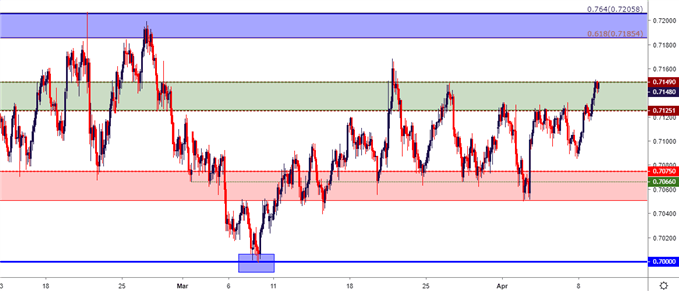 audusd aud/usd two hour price chart