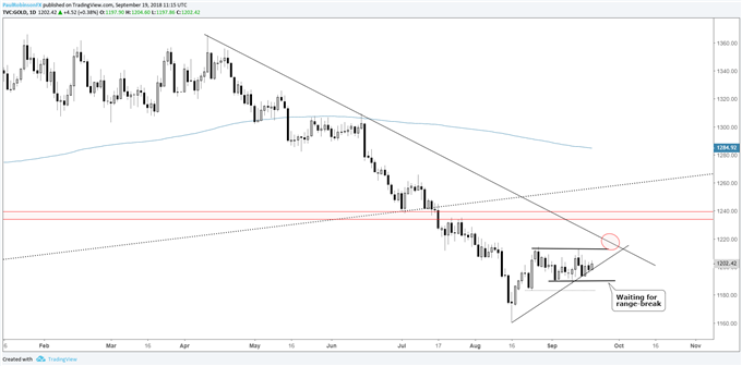 Gold daily chart, tight range unsustainble