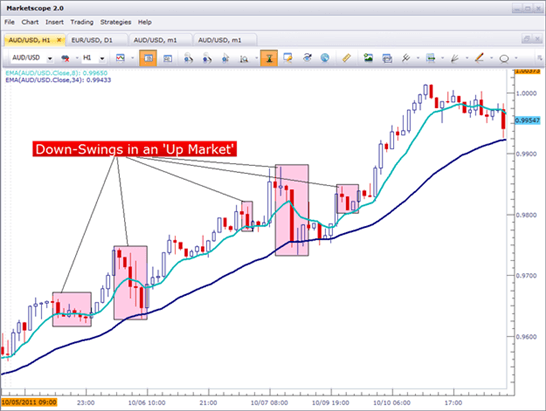 How to use price action down-swings as support in an up-trend.