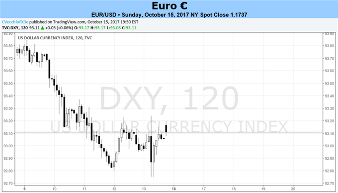 Euro Awaits CPI Release as Last Pit Stop Before ECB Next Week