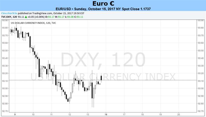 Euro wartet auf VPI-Veröffentlichung als letzten Halt vor EZB-Sitzung nächste Woche