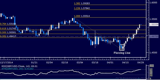 Análisis técnico GBP/USD: Apuntando al máximo movimiento de febrero