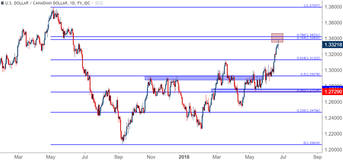 USD/CAD usdcad daily chart