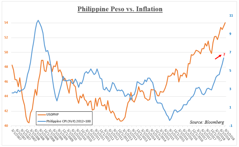 Philippine Cpi Data Versus Usd Php